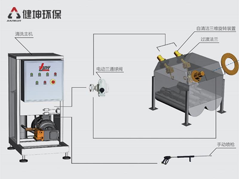 3D旋转高压清洗系统